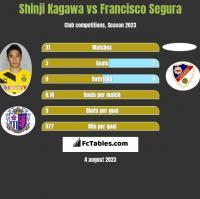 Shinji Kagawa vs Francisco Segura h2h player stats