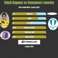 Shinji Kagawa vs Emmanuel Lomotey h2h player stats