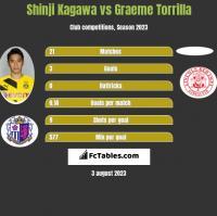 Shinji Kagawa vs Graeme Torrilla h2h player stats