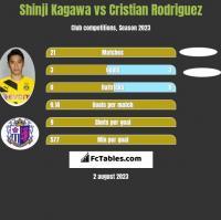 Shinji Kagawa vs Cristian Rodriguez h2h player stats