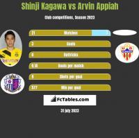 Shinji Kagawa vs Arvin Appiah h2h player stats