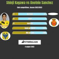Shinji Kagawa vs Anotnio Sanchez h2h player stats