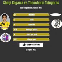 Shinji Kagawa vs Theocharis Tsingaras h2h player stats
