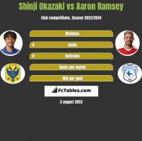 Shinji Okazaki vs Aaron Ramsey h2h player stats