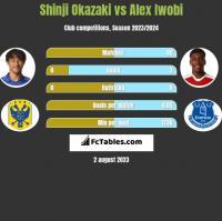 Shinji Okazaki vs Alex Iwobi h2h player stats
