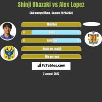 Shinji Okazaki vs Alex Lopez h2h player stats