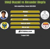Shinji Okazaki vs Alexander Alegria h2h player stats