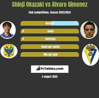 Shinji Okazaki vs Alvaro Gimenez h2h player stats