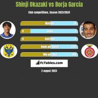 Shinji Okazaki vs Borja Garcia h2h player stats