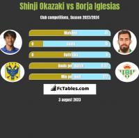 Shinji Okazaki vs Borja Iglesias h2h player stats
