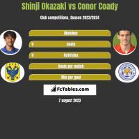 Shinji Okazaki vs Conor Coady h2h player stats