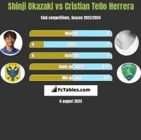 Shinji Okazaki vs Cristian Tello Herrera h2h player stats