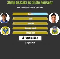 Shinji Okazaki vs Cristo Gonzalez h2h player stats