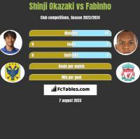 Shinji Okazaki vs Fabinho h2h player stats
