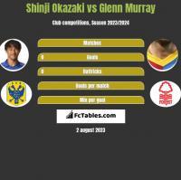 Shinji Okazaki vs Glenn Murray h2h player stats