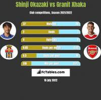 Shinji Okazaki vs Granit Xhaka h2h player stats