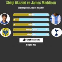 Shinji Okazaki vs James Maddison h2h player stats