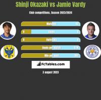 Shinji Okazaki vs Jamie Vardy h2h player stats