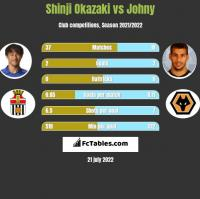 Shinji Okazaki vs Johny h2h player stats