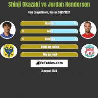 Shinji Okazaki vs Jordan Henderson h2h player stats