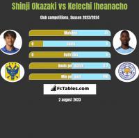 Shinji Okazaki vs Kelechi Iheanacho h2h player stats