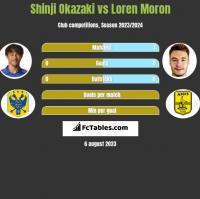 Shinji Okazaki vs Loren Moron h2h player stats