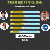 Shinji Okazaki vs Pascal Gross h2h player stats