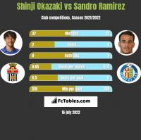 Shinji Okazaki vs Sandro Ramirez h2h player stats