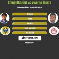Shinji Okazaki vs Vicente Iborra h2h player stats