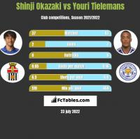 Shinji Okazaki vs Youri Tielemans h2h player stats