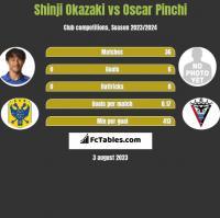 Shinji Okazaki vs Oscar Pinchi h2h player stats