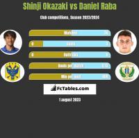 Shinji Okazaki vs Daniel Raba h2h player stats