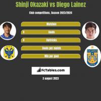 Shinji Okazaki vs Diego Lainez h2h player stats