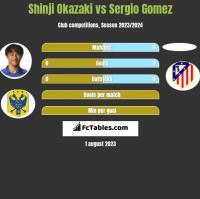 Shinji Okazaki vs Sergio Gomez h2h player stats