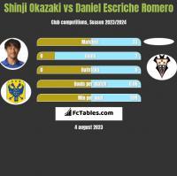 Shinji Okazaki vs Daniel Escriche Romero h2h player stats