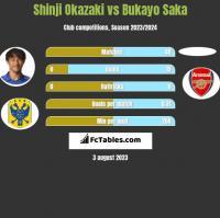 Shinji Okazaki vs Bukayo Saka h2h player stats