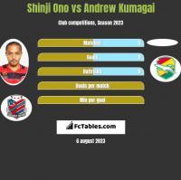 Shinji Ono vs Andrew Kumagai h2h player stats