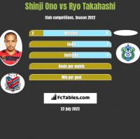 Shinji Ono vs Ryo Takahashi h2h player stats