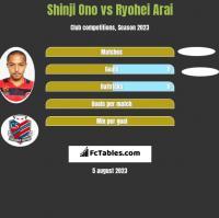 Shinji Ono vs Ryohei Arai h2h player stats