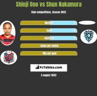 Shinji Ono vs Shun Nakamura h2h player stats