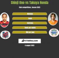 Shinji Ono vs Takuya Honda h2h player stats