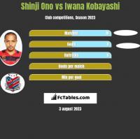 Shinji Ono vs Iwana Kobayashi h2h player stats