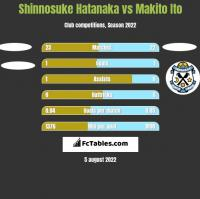 Shinnosuke Hatanaka vs Makito Ito h2h player stats