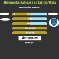 Shinnosuke Hatanaka vs Takuya Wada h2h player stats