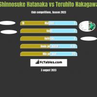 Shinnosuke Hatanaka vs Teruhito Nakagawa h2h player stats
