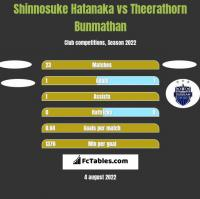 Shinnosuke Hatanaka vs Theerathorn Bunmathan h2h player stats