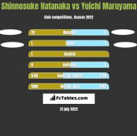 Shinnosuke Hatanaka vs Yuichi Maruyama h2h player stats