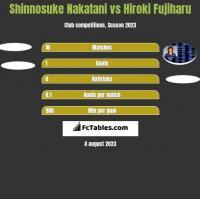 Shinnosuke Nakatani vs Hiroki Fujiharu h2h player stats