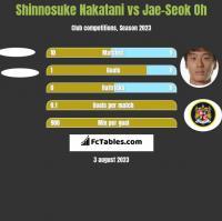 Shinnosuke Nakatani vs Jae-Seok Oh h2h player stats