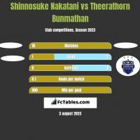 Shinnosuke Nakatani vs Theerathorn Bunmathan h2h player stats